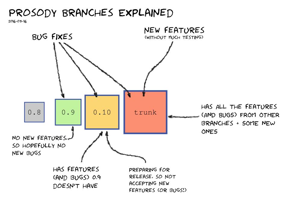prosdy branches